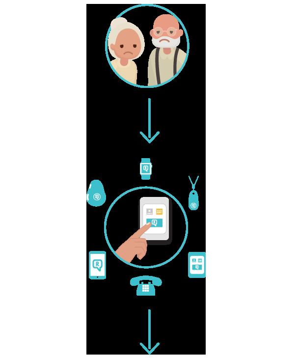 senior couple contact rosie via device options